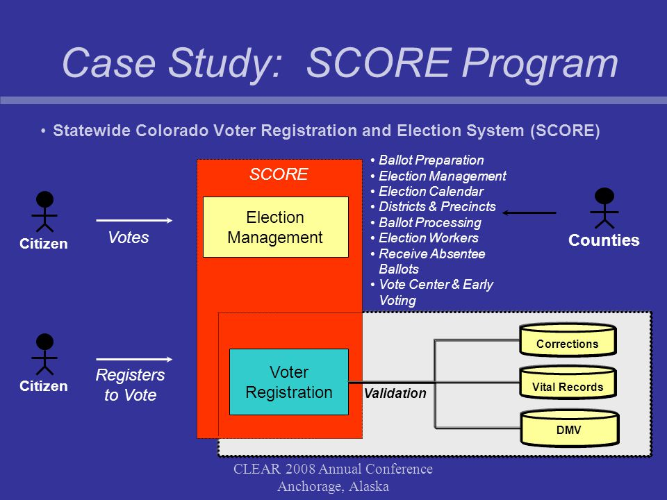 CLEAR 2008 Annual Conference Anchorage, Alaska Case Study: SCORE Program Statewide Colorado Voter Registration and Election System (SCORE) Citizen Voter Registration Election Management Registers to Vote DMV Vital RecordsCorrections Validation SCORE Counties Votes Citizen Ballot Preparation Election Management Election Calendar Districts & Precincts Ballot Processing Election Workers Receive Absentee Ballots Vote Center & Early Voting