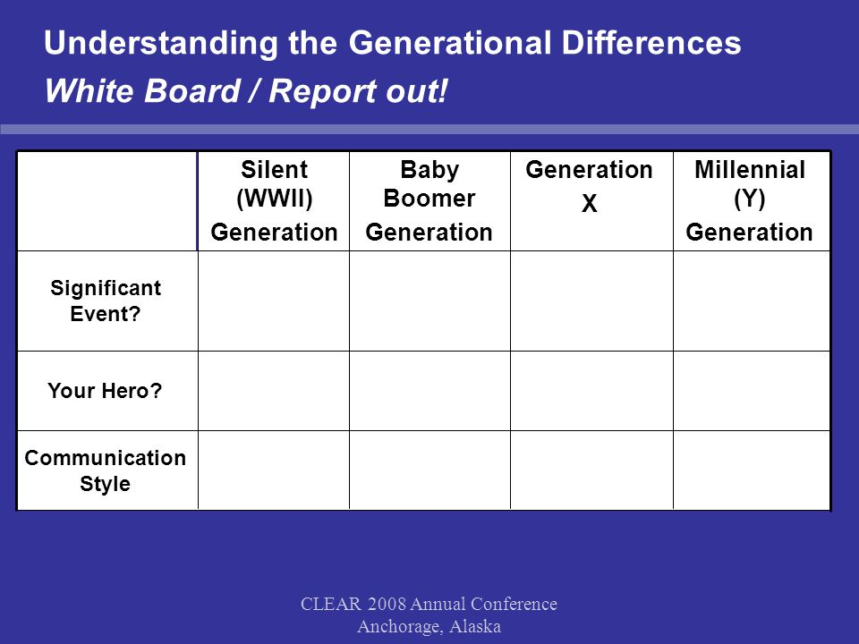 CLEAR 2008 Annual Conference Anchorage, Alaska Generational Landscape Baby Boomers 1943-1964Hold Power Silent 1927-1942Receding Influence Millennial (Gen Y) 1977-1998Entering Generation X 1965-1976Ascending Influence For the first time in American history, there are four distinct generations in the workplace today!