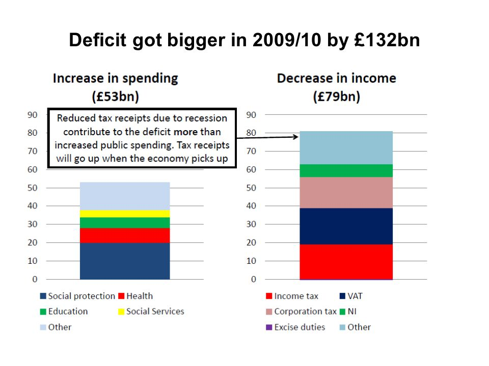 What is the deficit? Current deficit This was around £156bn for 09/10 (in the 2009 budget it was predicted at £175bn so it is better than expected) Wh
