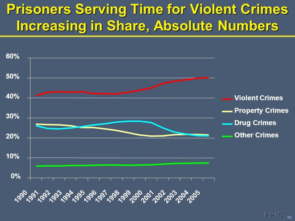 19 Prisoners Serving Time for Violent Crimes Increasing in Share, Absolute Numbers 0% 10% 20% 30% 40% 50% 60% 1990 1991 1992 1993 1994 1995 19961997 1998 1999 2000 20012002 2003 2004 2005 Violent Crimes Property Crimes Drug Crimes Other Crimes