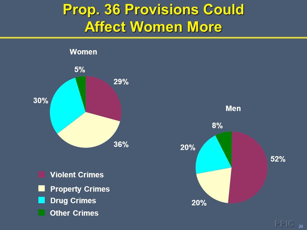 20 Women 29% 36% 30% 5% Men 52% 20% 8% Violent Crimes Property Crimes Drug Crimes Other Crimes Prop.
