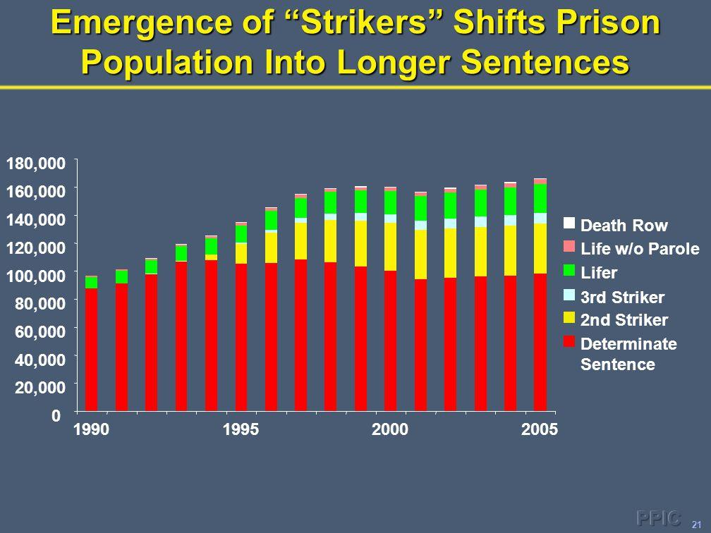 21 0 20,000 40,000 60,000 80,000 100,000 120,000 140,000 160,000 180,000 1990199520002005 Death Row Life w/o Parole Lifer 3rd Striker 2nd Striker Determinate Sentence Emergence of Strikers Shifts Prison Population Into Longer Sentences