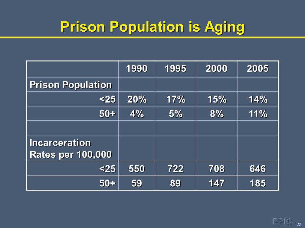 22 Prison Population is Aging 1990199520002005 Prison Population <2520%17%15%14% 50+4%5%8%11% Incarceration Rates per 100,000 <25550722708646 50+5989147185