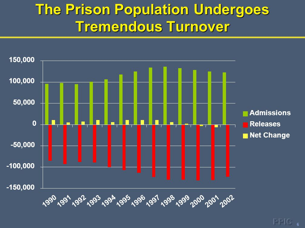 6 The Prison Population Undergoes Tremendous Turnover -150,000 -100,000 -50,000 0 50,000 100,000 150,000 1990 1991 1992 1993 1994 19951996 1997 1998 1999 2000 20012002 Admissions Releases Net Change