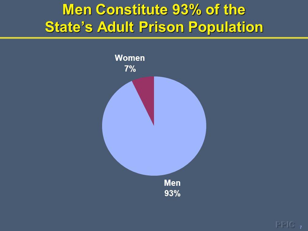 7 Men Constitute 93% of the State's Adult Prison Population Men 93% Women 7%