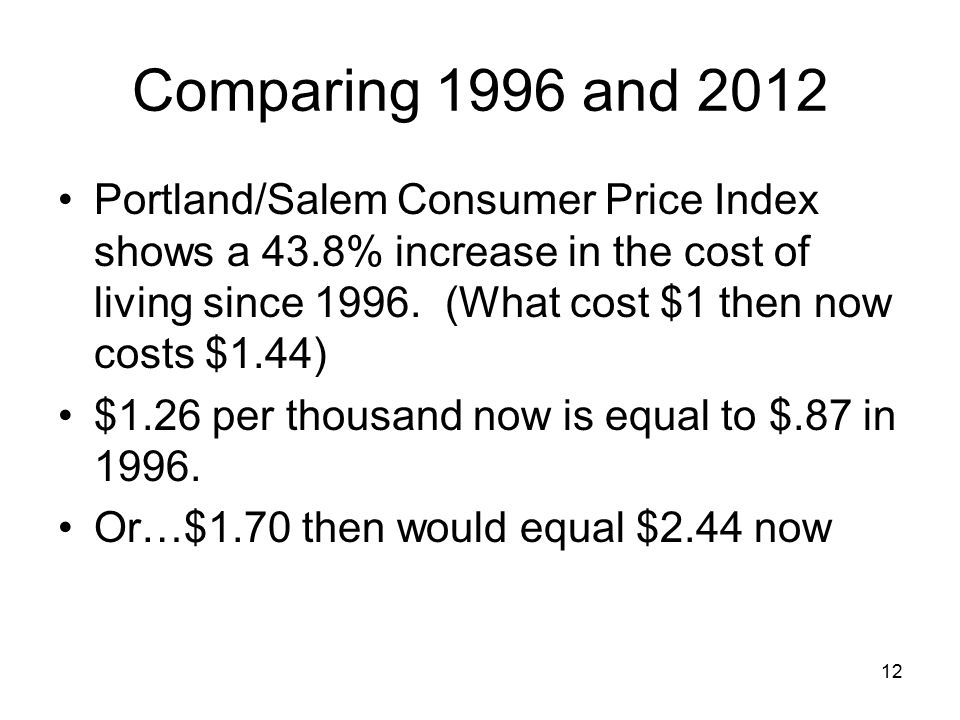 12 Comparing 1996 and 2012 Portland/Salem Consumer Price Index shows a 43.8% increase in the cost of living since 1996. (What cost $1 then now costs $