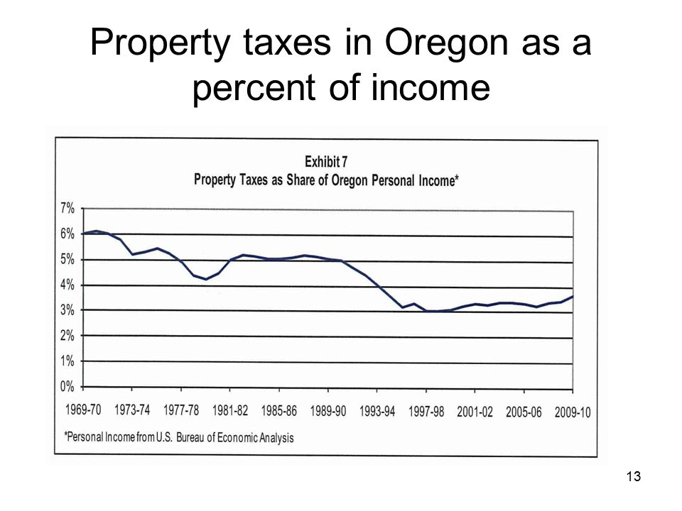 13 Property taxes in Oregon as a percent of income