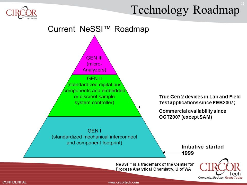 Complete, Modular, Ready Today www.circortech.comCONFIDENTIAL 13 Technology Roadmap Current NeSSI™ Roadmap NeSSI™ is a trademark of the Center for Process Analytical Chemistry, U of WA Initiative started 1999 True Gen 2 devices in Lab and Field Test applications since FEB2007; Commercial availability since OCT2007 (except SAM)