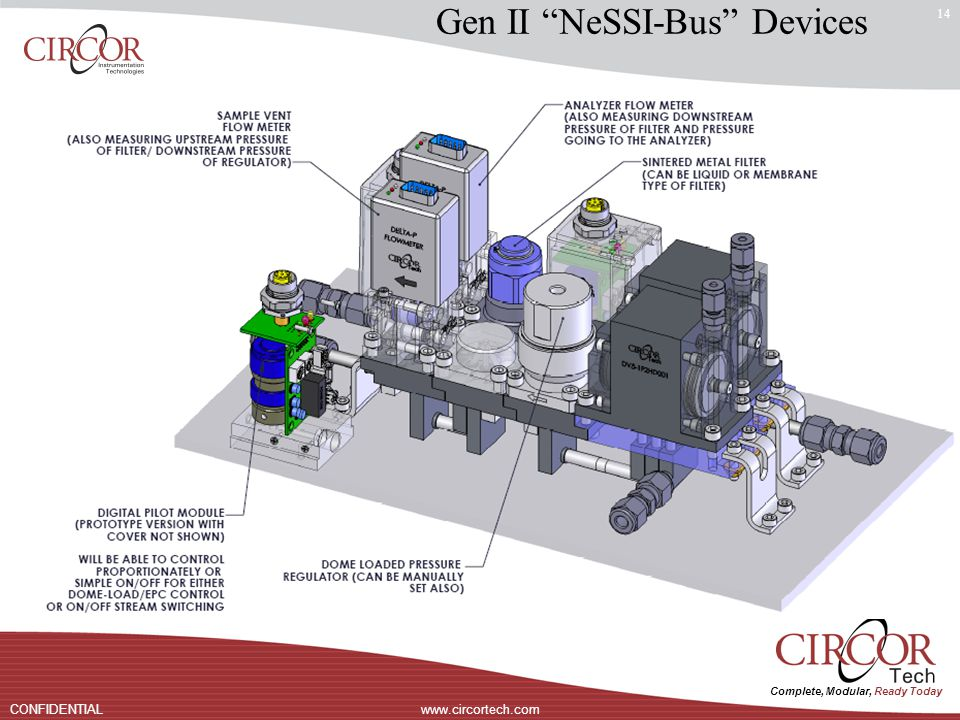 Complete, Modular, Ready Today www.circortech.comCONFIDENTIAL 14 Gen II NeSSI-Bus Devices