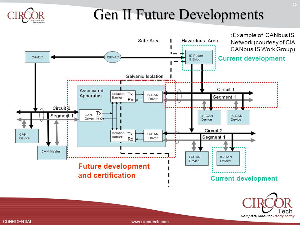 Complete, Modular, Ready Today www.circortech.comCONFIDENTIAL 15 Gen II Future Developments  Example of CANbus IS Network (courtesy of CiA CANbus IS Work Group) Future development and certification Current development