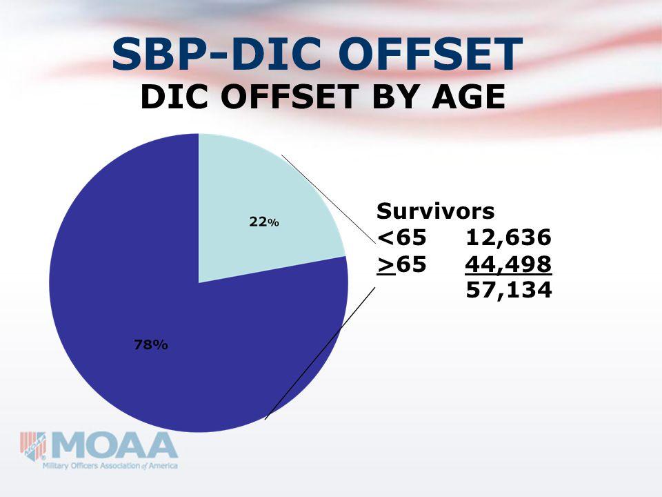 SBP-DIC OFFSET DIC OFFSET BY AGE Survivors 65 44,498 57,134