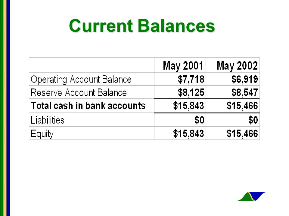 Current Balances