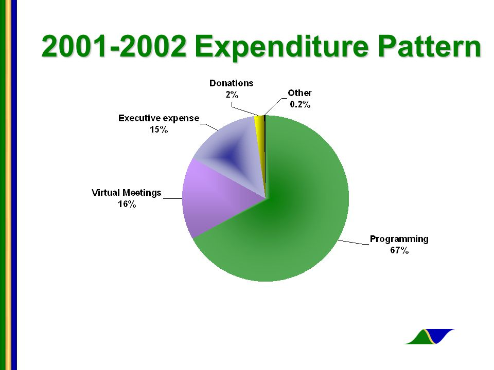 2001-2002 Expenditure Pattern