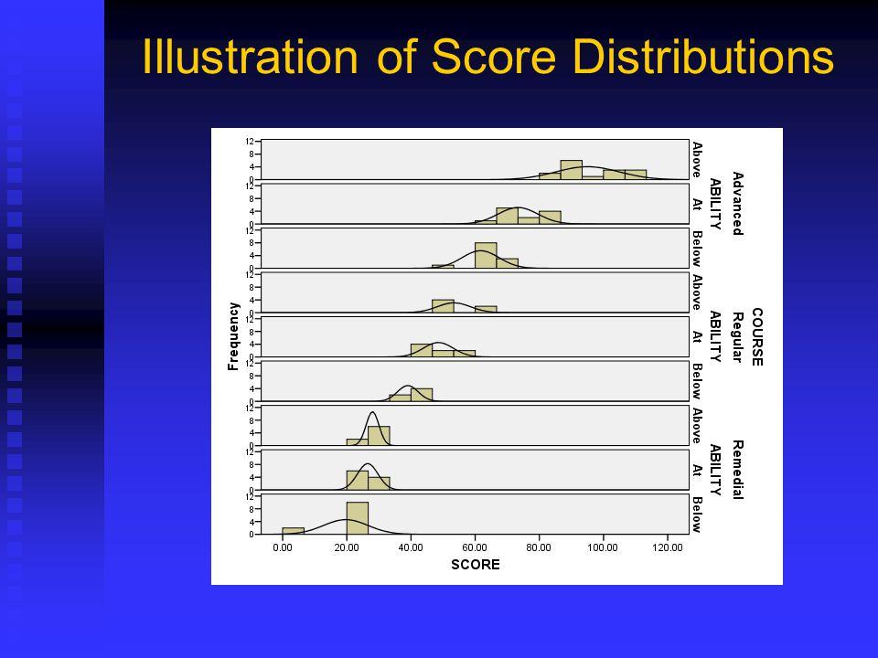 Illustration of Score Distributions