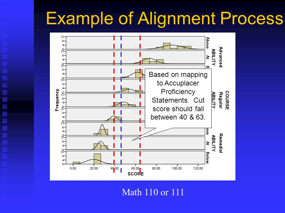 Example of Alignment Process Based on mapping to Accuplacer Proficiency Statements. Cut score should fall between 40 & 63. Math 110 or 111