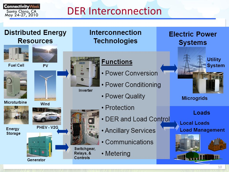 10 DER Interconnection Distributed Energy Resources Interconnection Technologies Electric Power Systems Fuel Cell PV Microturbine Wind Generator Inverter Switchgear, Relays, & Controls Functions Power Conversion Power Conditioning Power Quality Protection DER and Load Control Ancillary Services Communications Metering Microgrids Energy Storage Loads Local Loads Load Management Utility System PHEV - V2G