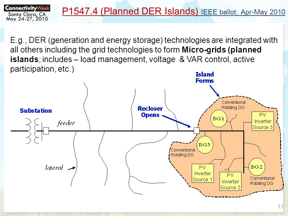 P1547.4 (Planned DER Islands) IEEE ballot: Apr-May 2010 E.g., DER (generation and energy storage) technologies are integrated with all others including the grid technologies to form Micro-grids (planned islands; includes – load management, voltage & VAR control, active participation, etc.) 17