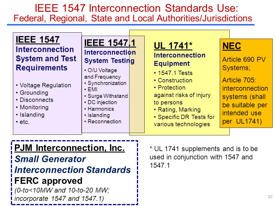 20 IEEE 1547 Interconnection Standards Use: UL 1741* Interconnection Equipment 1547.1 Tests Construction Protection against risks of injury to persons Rating, Marking Specific DR Tests for various technologies IEEE 1547.1 Interconnection System Testing O/U Voltage and Frequency Synchronization EMI Surge Withstand DC injection Harmonics Islanding Reconnection IEEE 1547 Interconnection System and Test Requirements Voltage Regulation Grounding Disconnects Monitoring Islanding etc.
