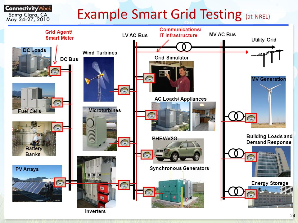 Grid Simulator Synchronous Generators PV Arrays Utility Grid Battery Banks Fuel Cells Microturbines Wind Turbines PHEV/V2G Inverters DC Bus DC Loads AC Loads/ Appliances LV AC Bus MV AC Bus MV Generation Building Loads and Demand Response Example Smart Grid Testing (at NREL) Grid Simulator Energy Storage Grid Agent/ Smart Meter Communications/ IT infrastructure 24