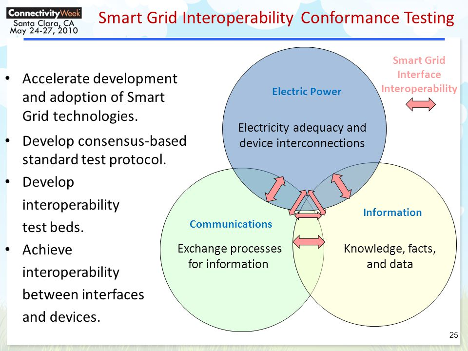 Smart Grid Interoperability Conformance Testing Develop consensus-based standard test protocol.