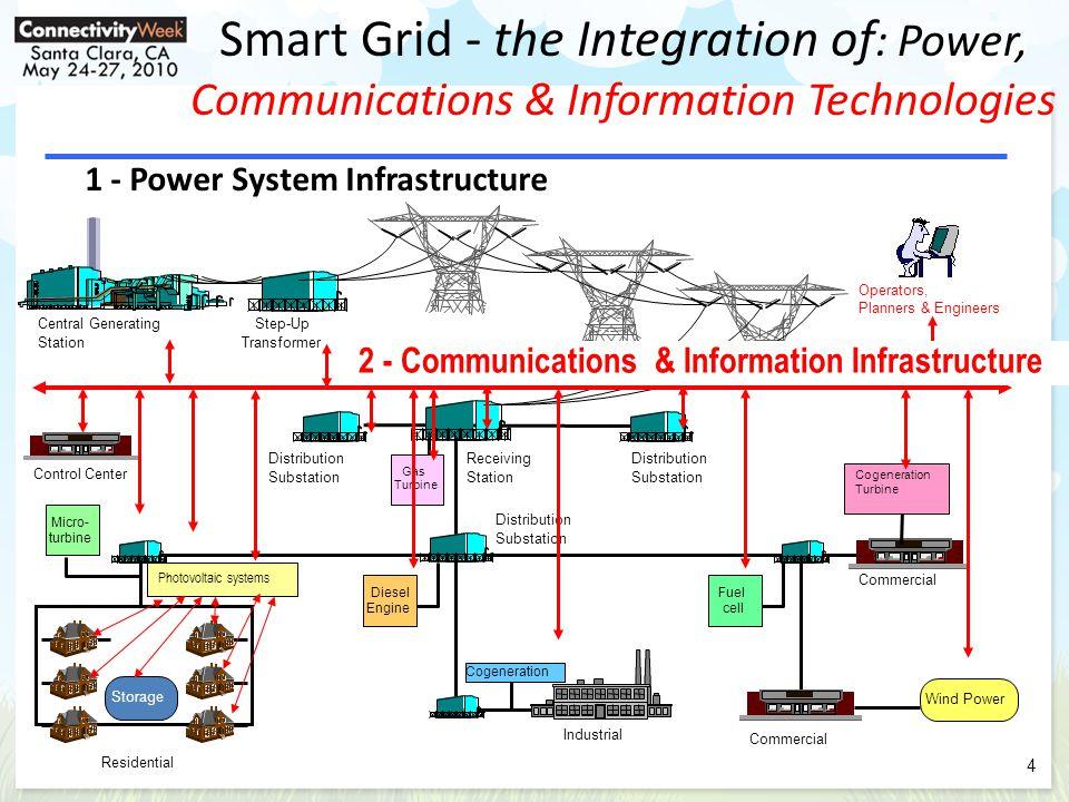 Smart Grid Interoperability Conformance Testing Develop consensus-based standard test protocol.
