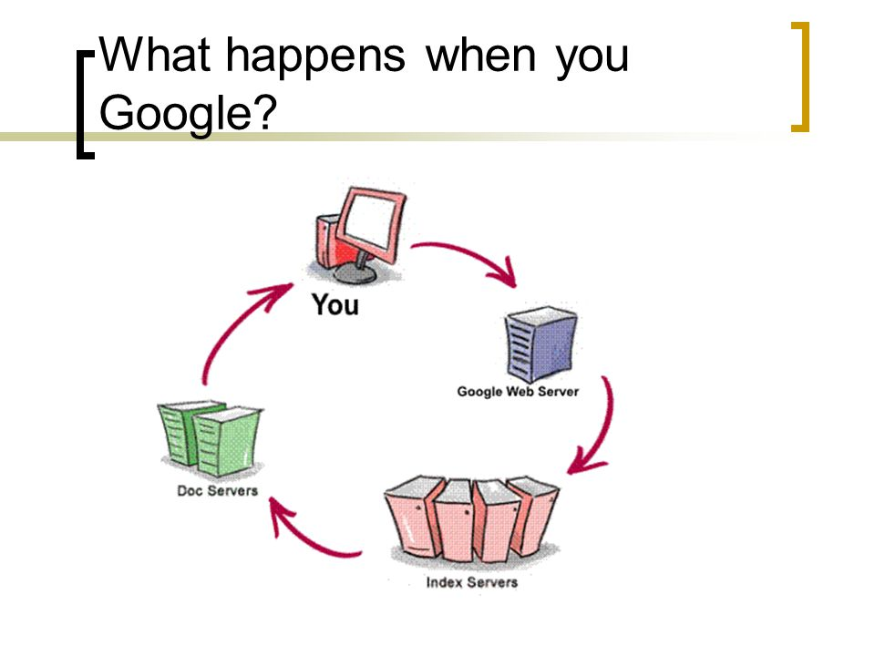 What happens when you Google?