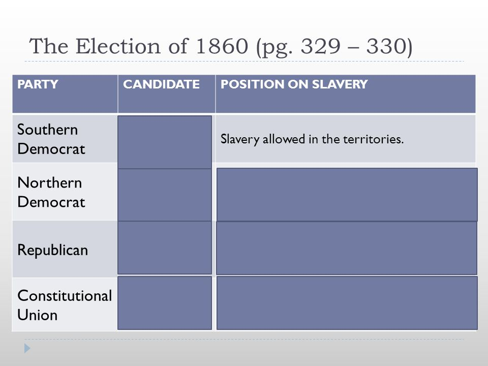 The Election of 1860 (pg. 329 – 330) PARTYCANDIDATEPOSITION ON SLAVERY Southern Democrat John C. Breckenridge Slavery allowed in the territories. Nort