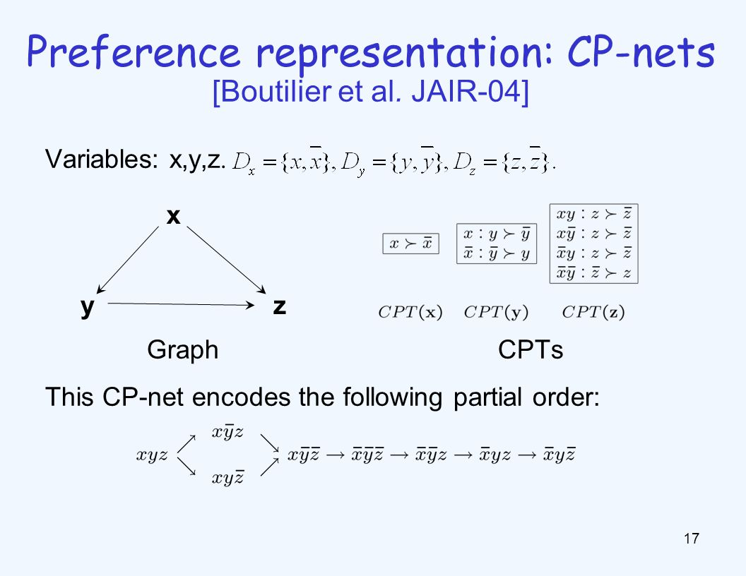 Preference representation: CP-nets [Boutilier et al. JAIR-04] Variables: x,y,z. Graph CPTs This CP-net encodes the following partial order: x zy 17