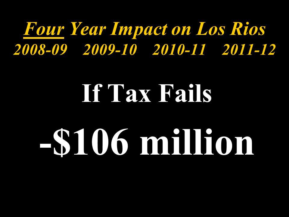 Four Year Impact on Los Rios 2008-09 2009-10 2010-11 2011-12 If Tax Fails -$106 million