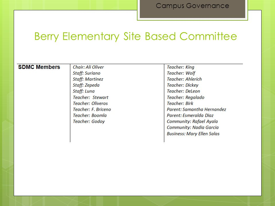 Berry Elementary Site Based Committee Campus Governance