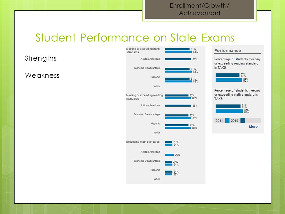 Student Performance on State Exams Enrollment/Growth/ Achievement Strengths Weakness