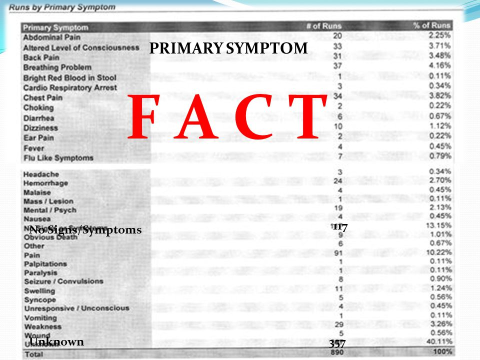 Unknown357 No Signs/Symptoms 117 PRIMARY SYMPTOM F A C T