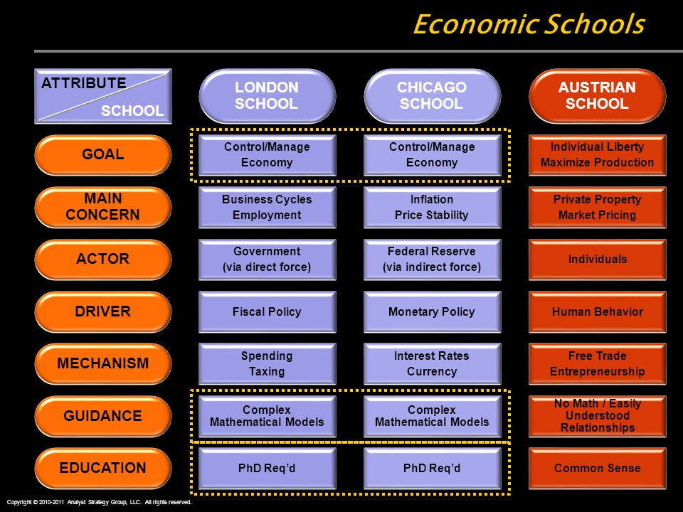 Economic Schools MAIN CONCERN GOAL ACTOR DRIVER MECHANISM GUIDANCE EDUCATION Business Cycles Employment Control/Manage Economy Government (via direct force) Fiscal Policy Spending Taxing Complex Mathematical Models PhD Req'd LONDON SCHOOL Inflation Price Stability Control/Manage Economy Federal Reserve (via indirect force) Monetary Policy Interest Rates Currency Complex Mathematical Models PhD Req'd CHICAGO SCHOOL Private Property Market Pricing Individual Liberty Maximize Production Individuals Human Behavior Free Trade Entrepreneurship No Math / Easily Understood Relationships Common Sense AUSTRIAN SCHOOL ATTRIBUTE SCHOOL Copyright © 2010-2011 Analyst Strategy Group, LLC.