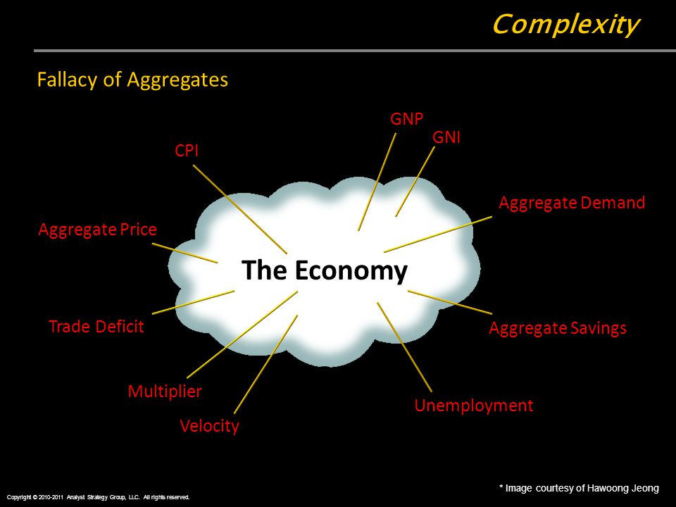 Complexity Copyright © 2010-2011 Analyst Strategy Group, LLC.