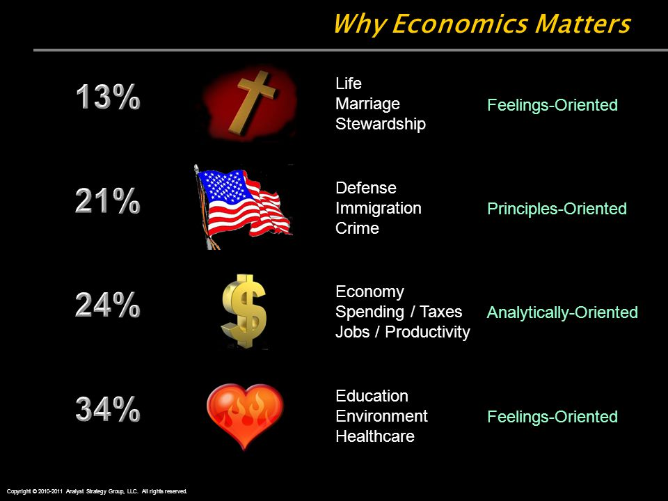 Why Economics Matters Life Marriage Stewardship Defense Immigration Crime Education Environment Healthcare Economy Spending / Taxes Jobs / Productivity Copyright © 2010-2011 Analyst Strategy Group, LLC.