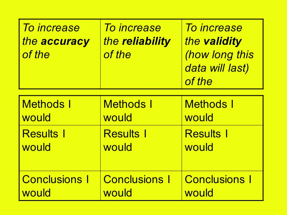 To increase the accuracy of the To increase the reliability of the To increase the validity (how long this data will last) of the Methods I would Results I would Conclusions I would