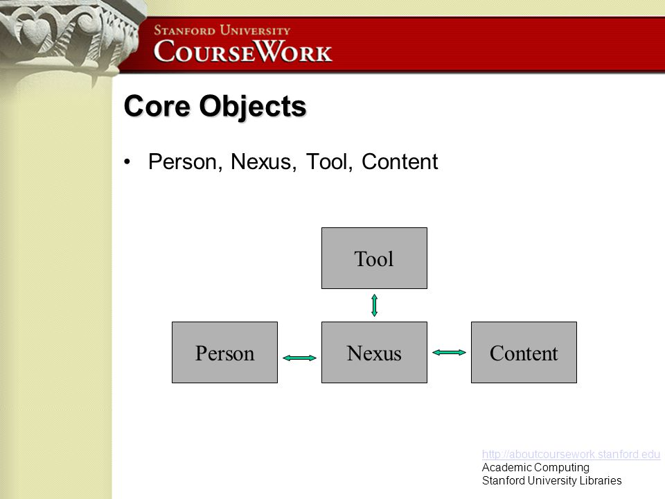 http://aboutcoursework.stanford.edu Academic Computing Stanford University Libraries Core Objects Person, Nexus, Tool, Content NexusPerson Tool Content