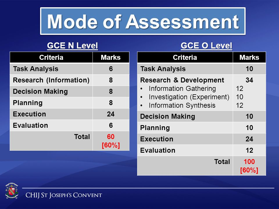 Mode of Assessment CriteriaMarks Task Analysis6 Research (Information)8 Decision Making8 Planning8 Execution24 Evaluation6 Total60 [60%] GCE N Level C