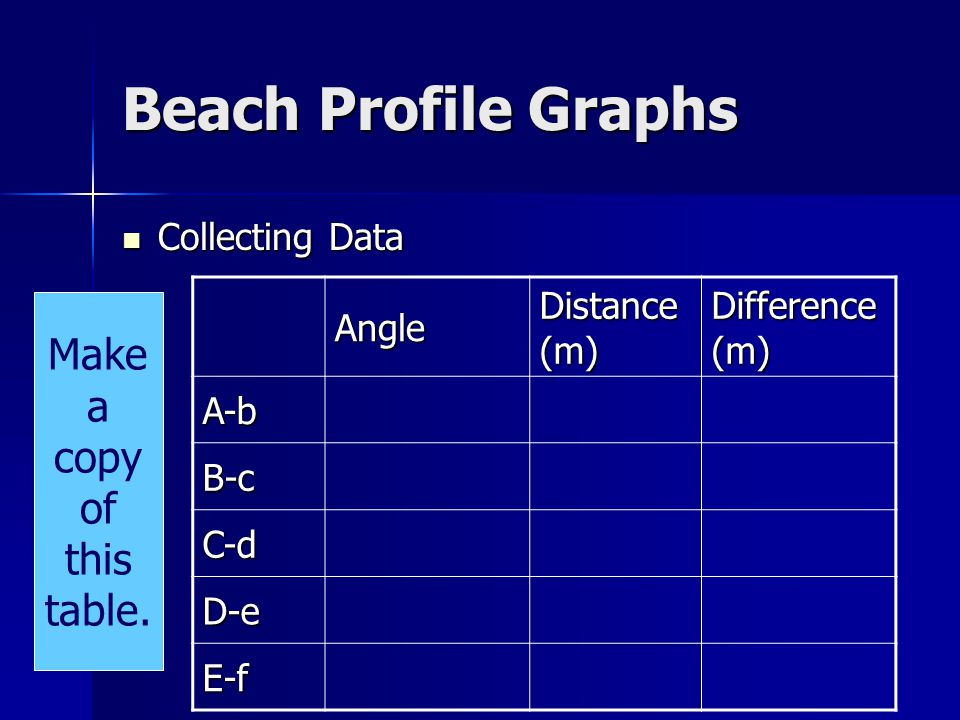 Beach Profile Graphs Collecting Data Collecting Data Angle Distance (m) Difference (m) A-b B-c C-d D-e E-f Make a copy of this table.
