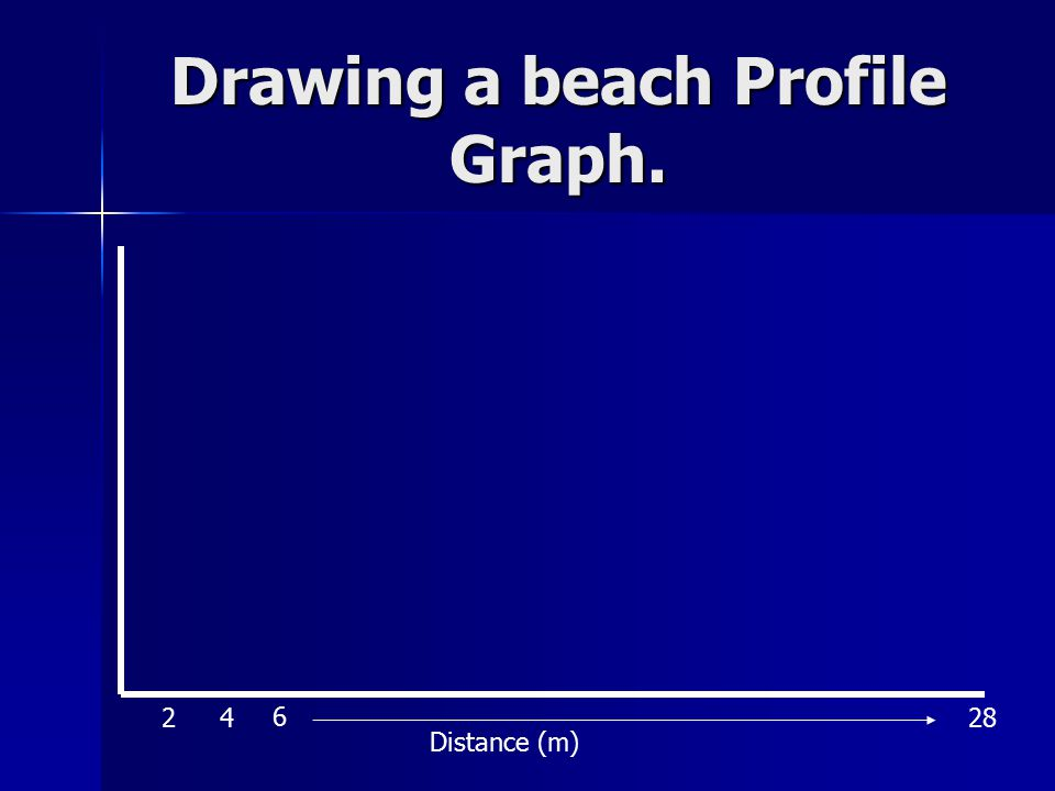 Drawing a beach Profile Graph. Distance (m) 24 6 28