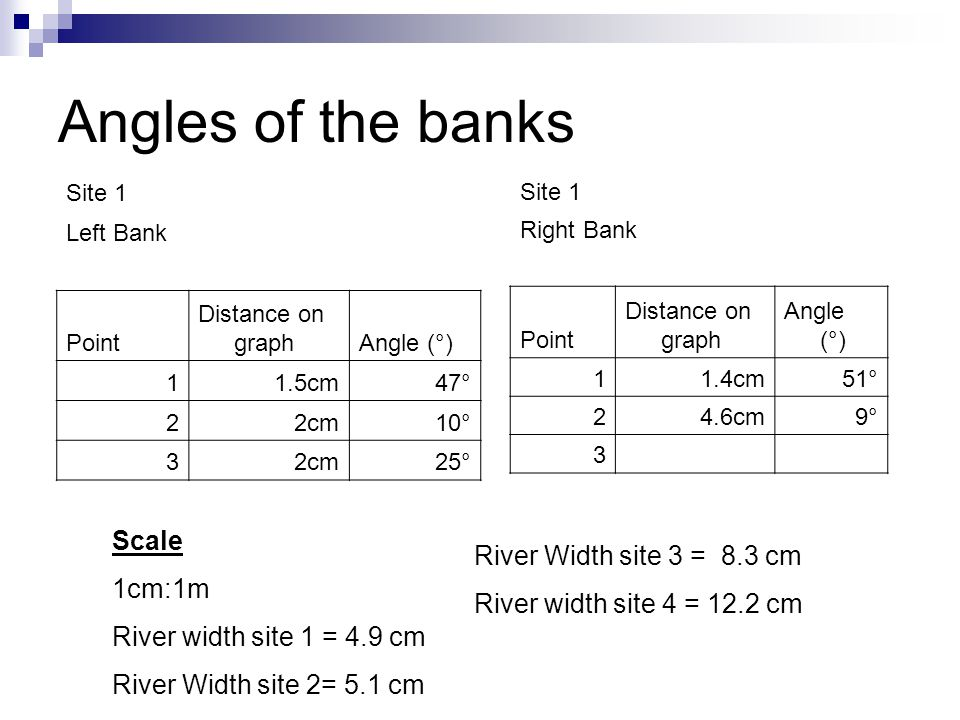 Angles of the banks Site 1 Left Bank Point Distance on graphAngle (°) 11.5cm47° 22cm10° 32cm25° Site 1 Right Bank Point Distance on graph Angle (°) 11