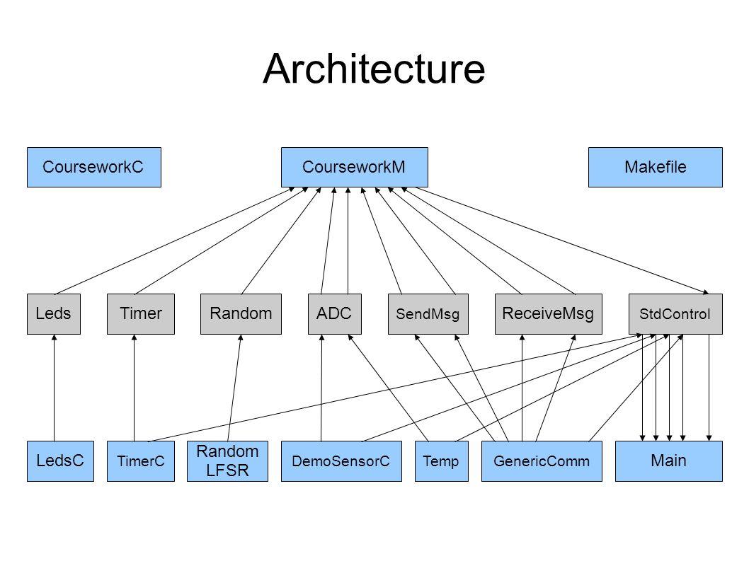 Architecture CourseworkCCourseworkM StdControl TimerLeds SendMsg ADCReceiveMsgRandom LedsC TimerC Random LFSR DemoSensorCTempGenericComm Main Makefile