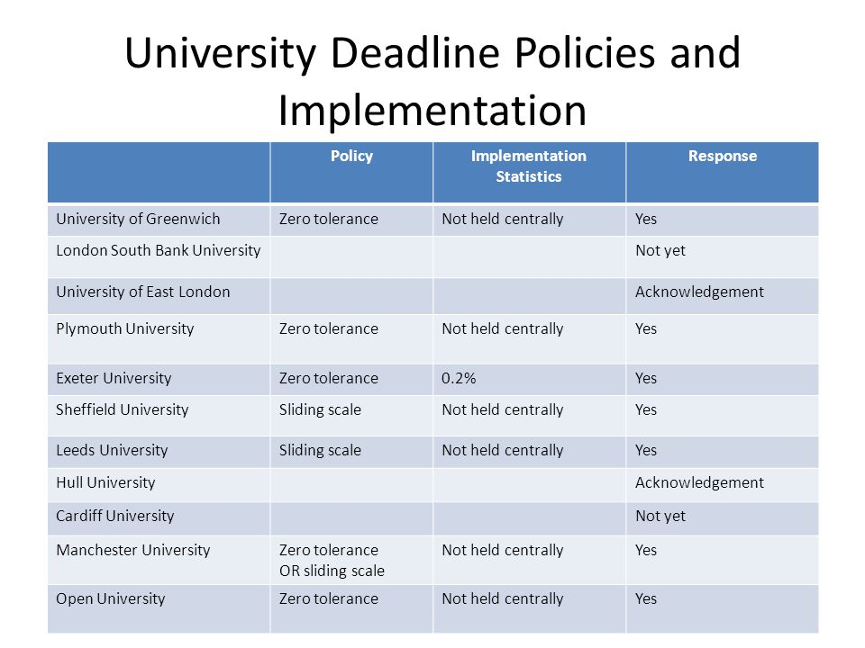 University Deadline Policies and Implementation PolicyImplementation Statistics Response University of GreenwichZero toleranceNot held centrallyYes London South Bank UniversityNot yet University of East LondonAcknowledgement Plymouth UniversityZero toleranceNot held centrallyYes Exeter UniversityZero tolerance0.2%Yes Sheffield UniversitySliding scaleNot held centrallyYes Leeds UniversitySliding scaleNot held centrallyYes Hull UniversityAcknowledgement Cardiff UniversityNot yet Manchester UniversityZero tolerance OR sliding scale Not held centrallyYes Open UniversityZero toleranceNot held centrallyYes