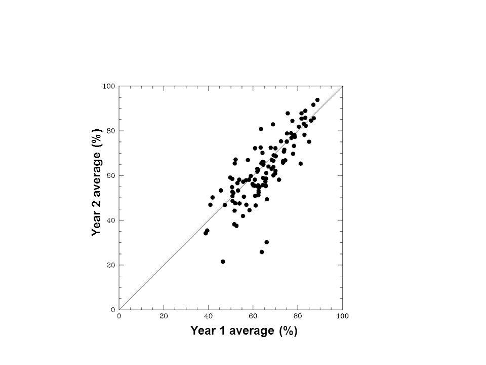 Year 1 average (%) Year 2 average (%)