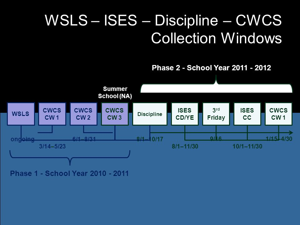 WSLS – ISES – Discipline – CWCS Collection Windows WSLS CWCS CW 1 CWCS CW 3 ISES CD/YE Phase 1 - School Year 2010 - 2011 Phase 2 - School Year 2011 - 2012 ongoing 3/14–5/23 CWCS CW 2 Summer School (NA) 9/16 8/1–10/17 10/1–11/30 CWCS CW 1 6/1–8/31 8/1–11/30 Discipline 3 rd Friday ISES CC 1/15–4/30