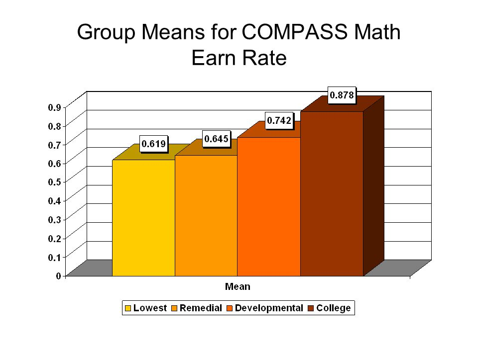 Group Means for COMPASS Math Cumulative GPA