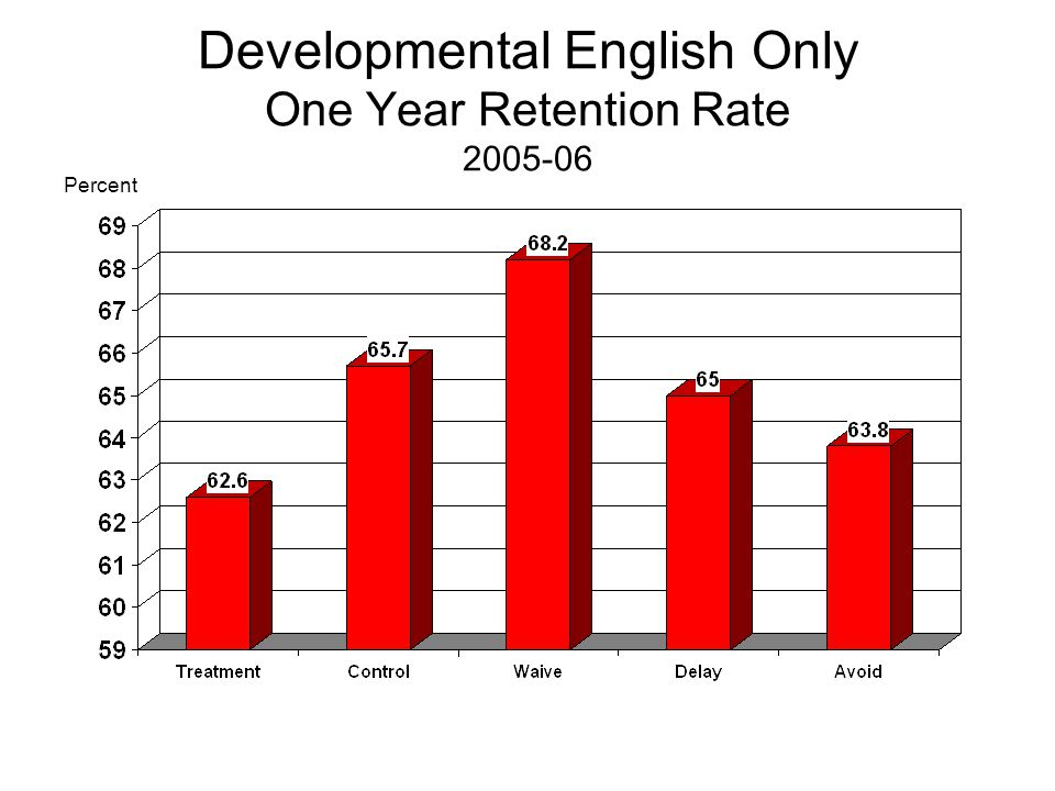Developmental English Only Grade in EN 101 - Composition Percent
