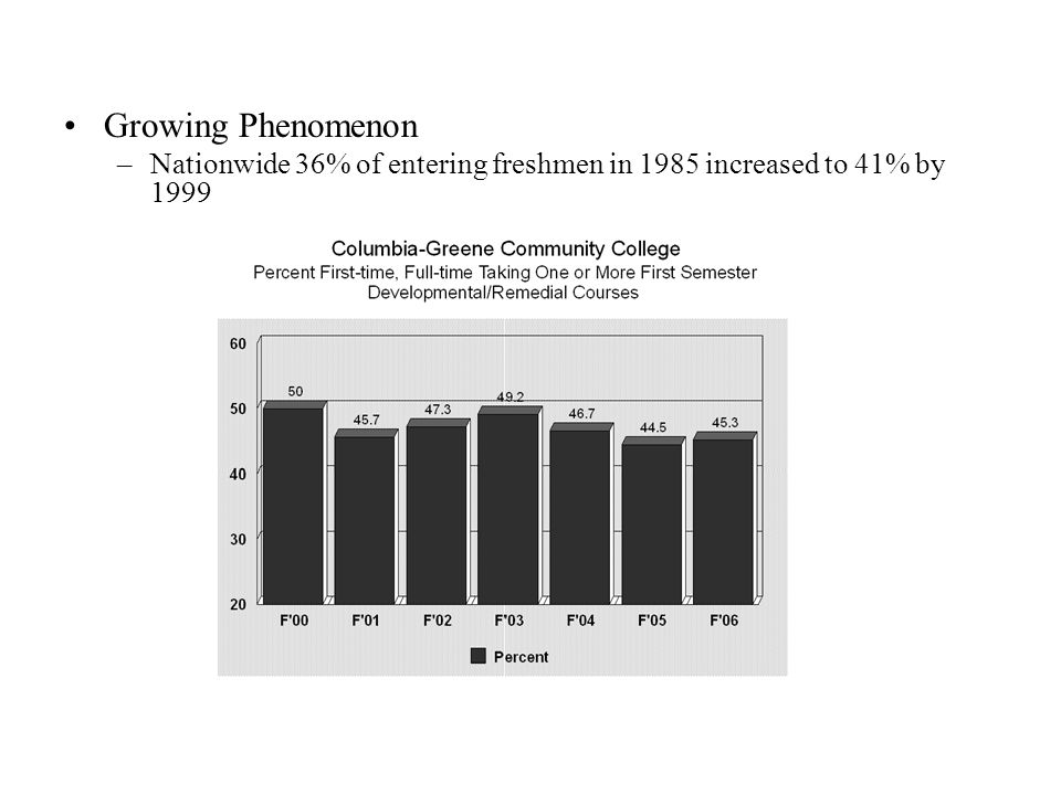 –Academically under prepared students have lower retention and graduation rates