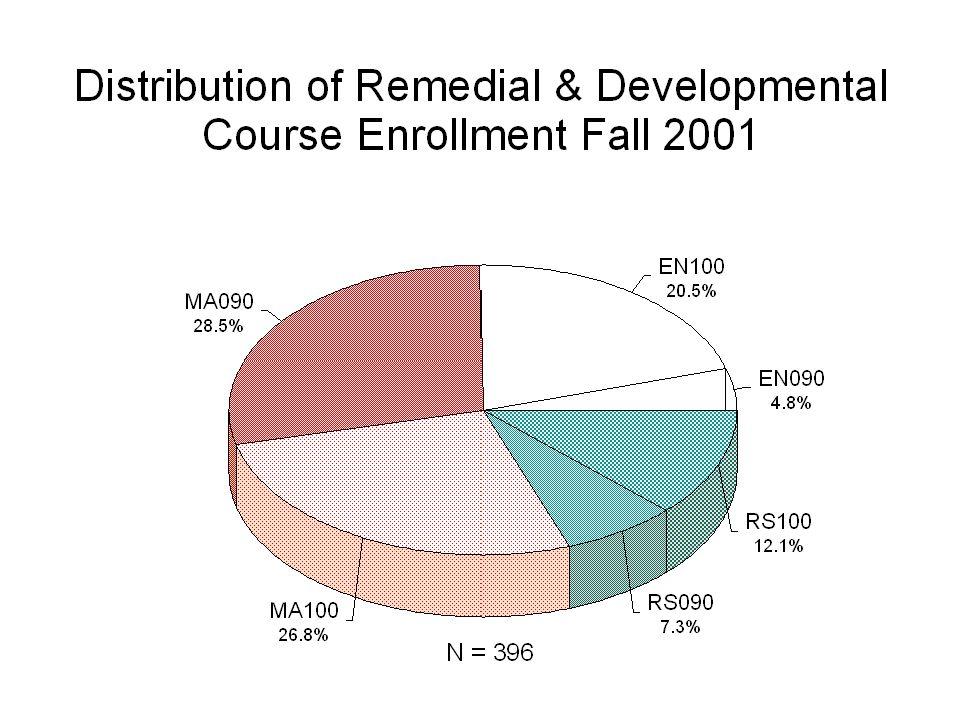Developmental Math Only Grade in Follow on Math Courses Percent