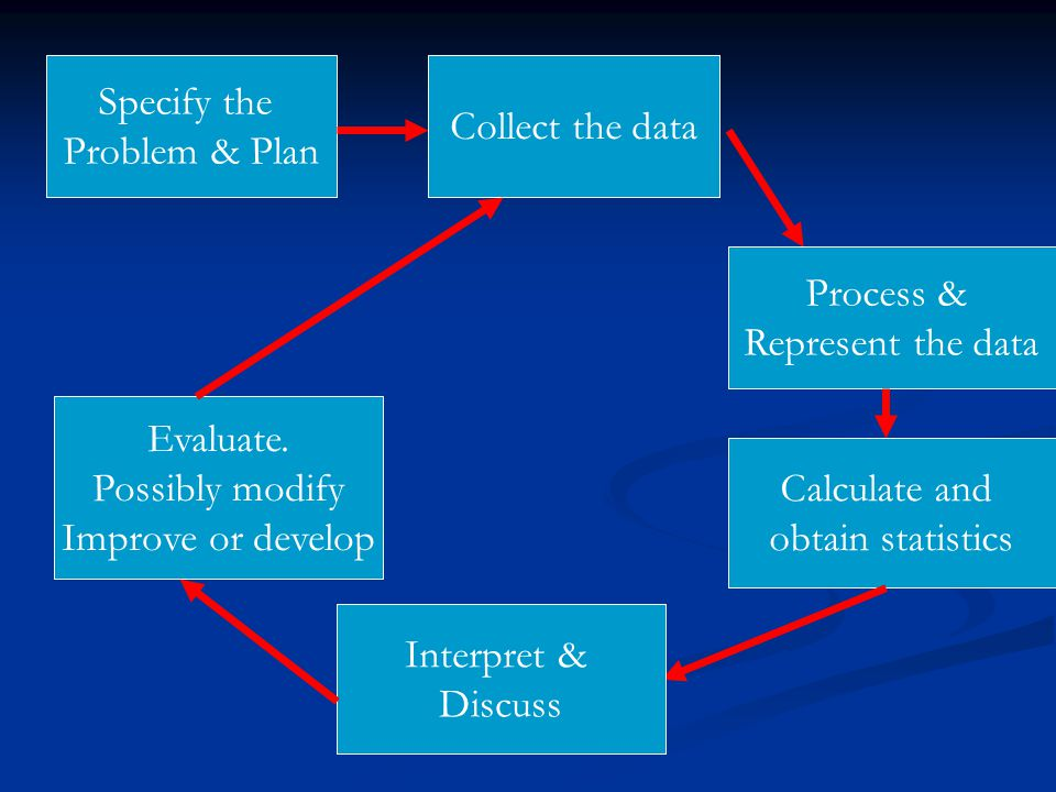 Specify the Problem & Plan Collect the data Process & Represent the data Calculate and obtain statistics Interpret & Discuss Evaluate. Possibly modify